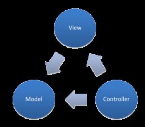 Giới thiệu về mô hình MVC là gì trong lập trình web
