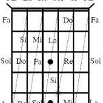 Hướng dẫn học guitar căn bản cho người mới bắt đầu