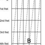 Chia sẻ 3 Cách chỉnh dây đàn guitar đơn giản